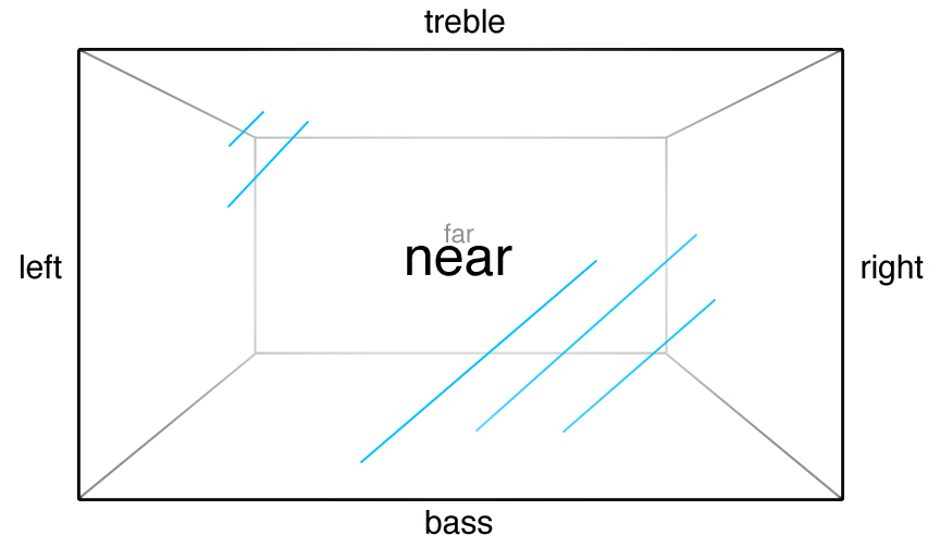 How I Visualize Stereo Sound
